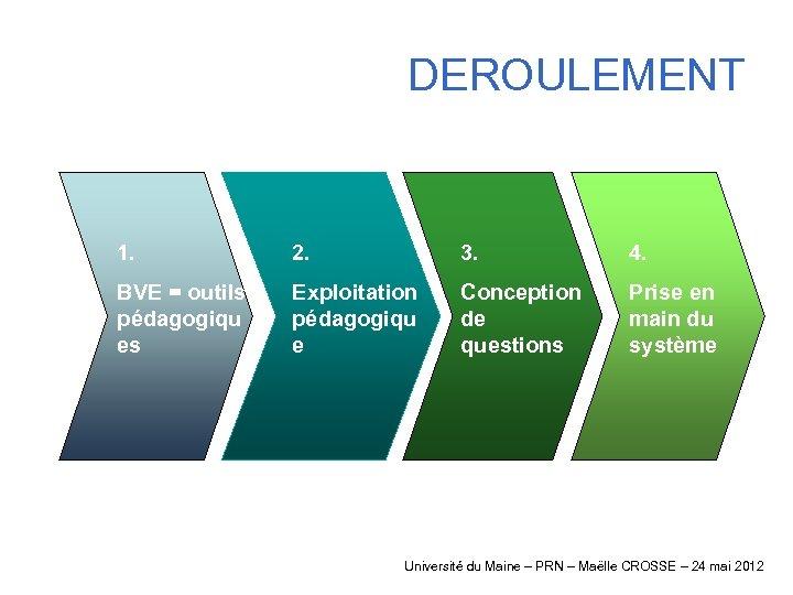 DEROULEMENT 1. 2. 3. 4. BVE = outils pédagogiqu es Exploitation pédagogiqu e Conception