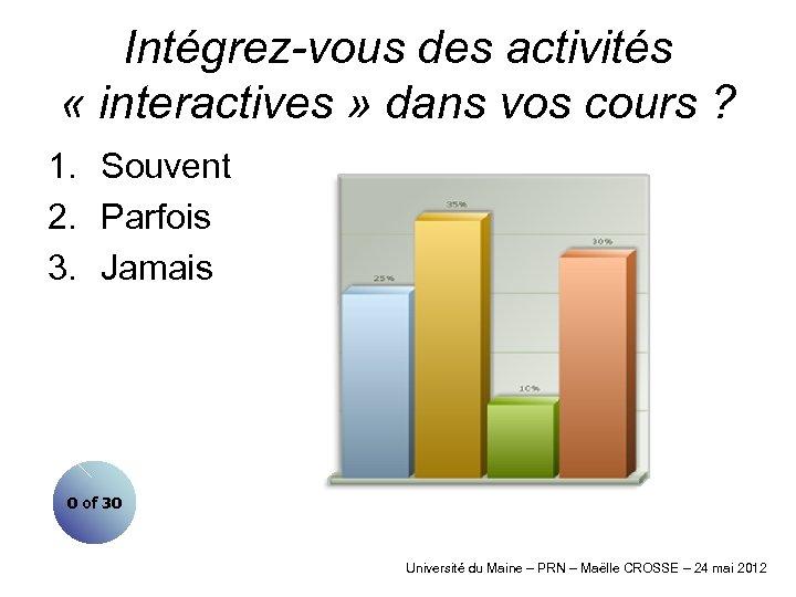 Intégrez-vous des activités « interactives » dans vos cours ? 1. Souvent 2. Parfois