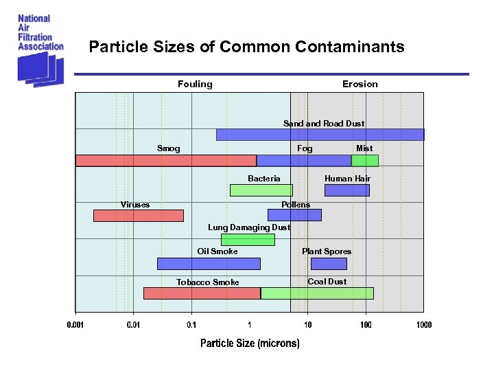 Particle Sizes of Common Contaminants Fouling Erosion Sand Road Dust Smog Fog Bacteria Viruses