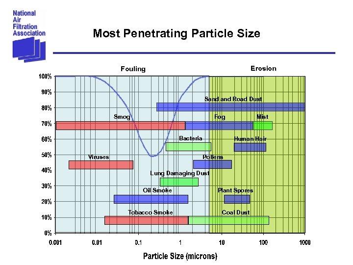 Most Penetrating Particle Size Erosion Fouling Sand Road Dust Smog Fog Bacteria Viruses Mist