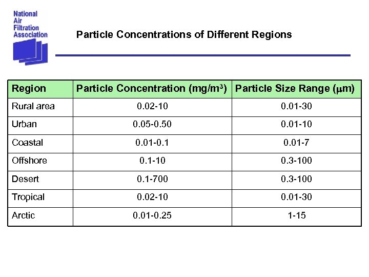 Particle Concentrations of Different Regions Region Rural area Particle Concentration (mg/m 3) Particle Size