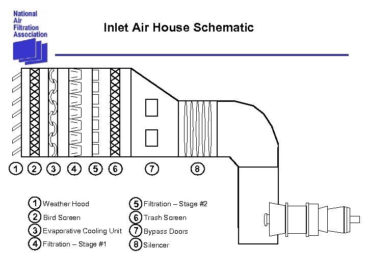 Inlet Air House Schematic 1 2 3 4 5 6 Weather Hood Bird Screen