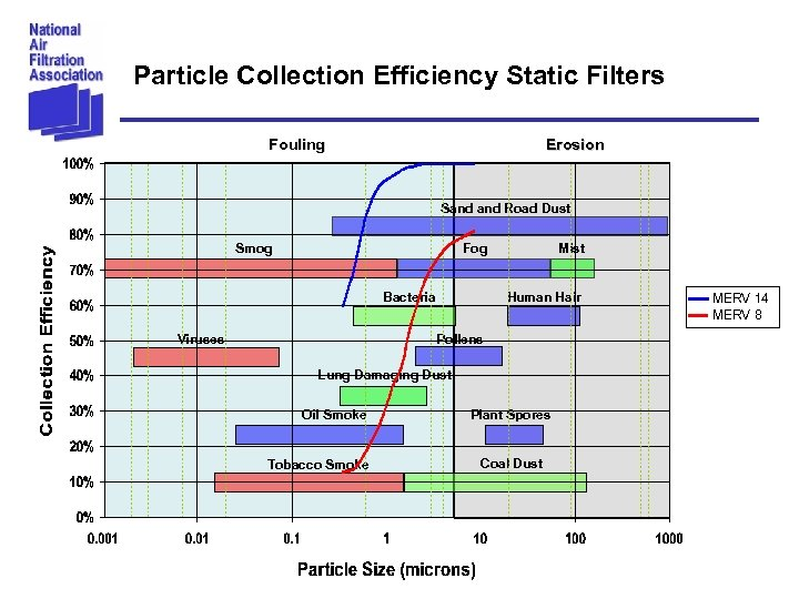 Particle Collection Efficiency Static Filters Fouling Erosion Sand Road Dust Smog Fog Bacteria Viruses