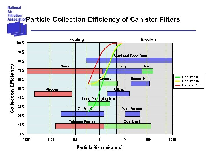 Particle Collection Efficiency of Canister Filters Fouling Erosion Sand Road Dust Smog Fog Bacteria