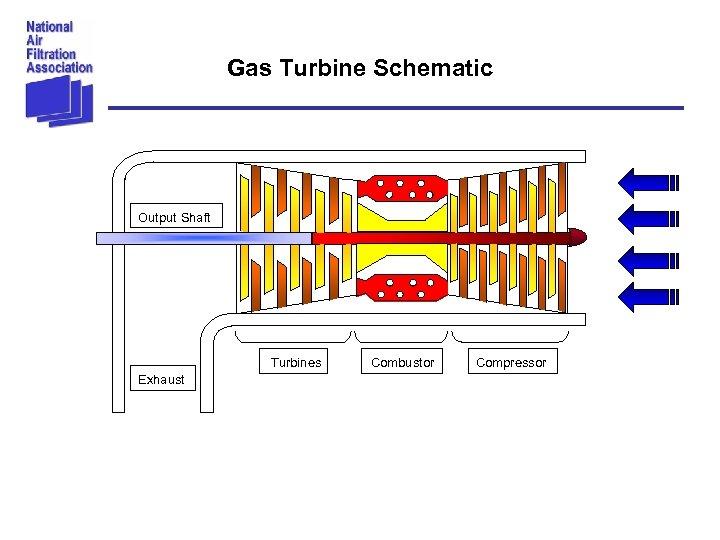 Gas Turbine Schematic Output Shaft Turbines Exhaust Combustor Compressor