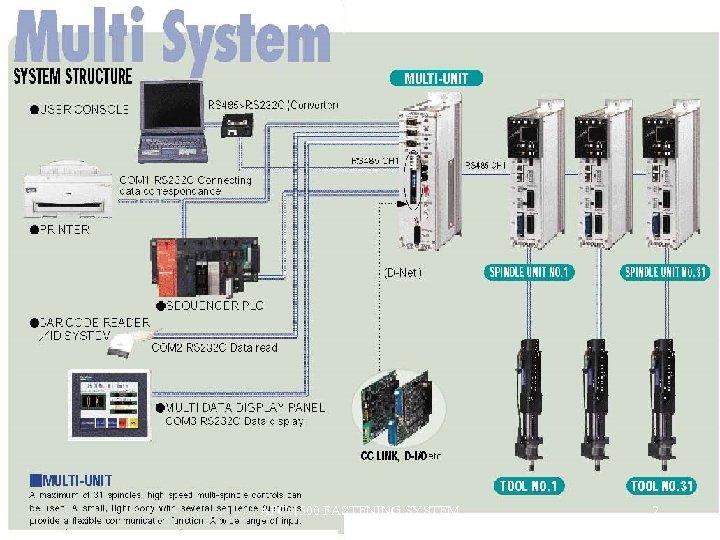 AFC-1500 FASTENING SYSTEM 2