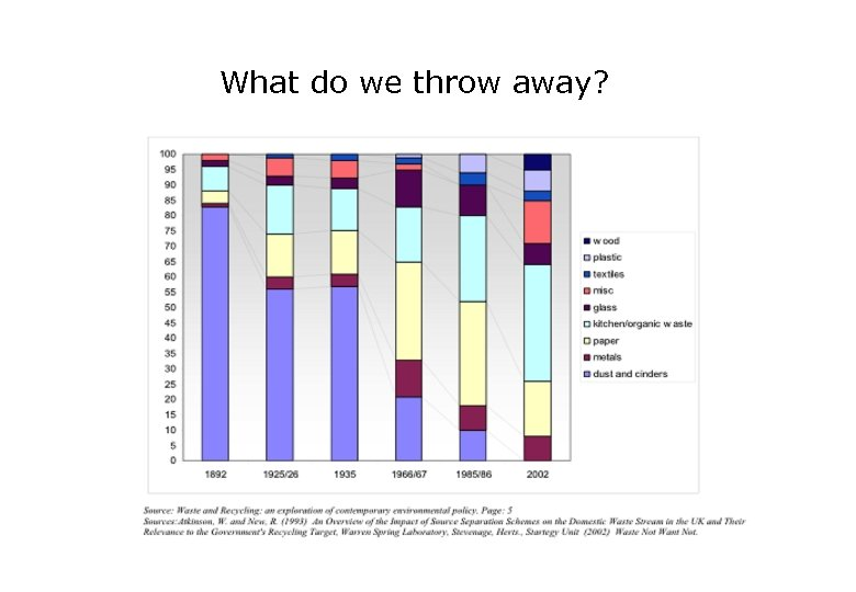What do we throw away?