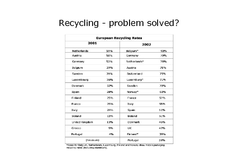 Recycling - problem solved?