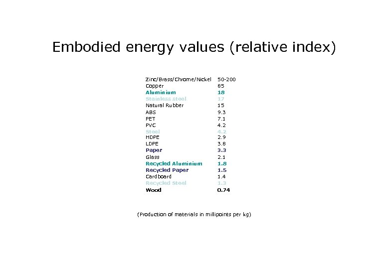 Embodied energy values (relative index) Zinc/Brass/Chrome/Nickel Copper Aluminium Stainless steel Natural Rubber ABS PET