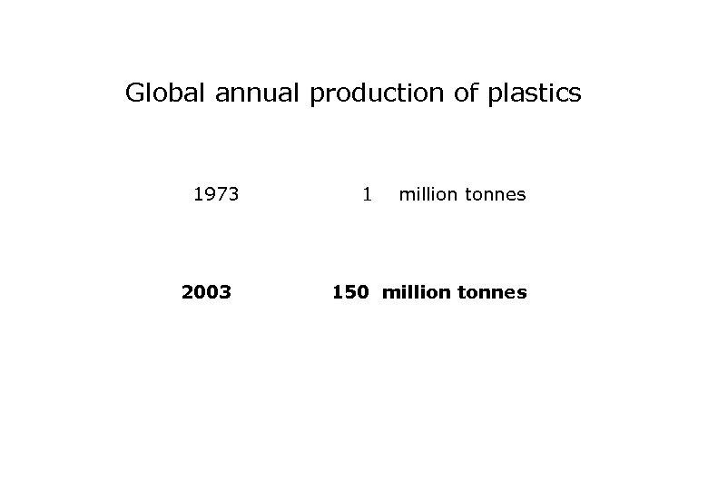 Global annual production of plastics 1973 2003 1 million tonnes 150 million tonnes