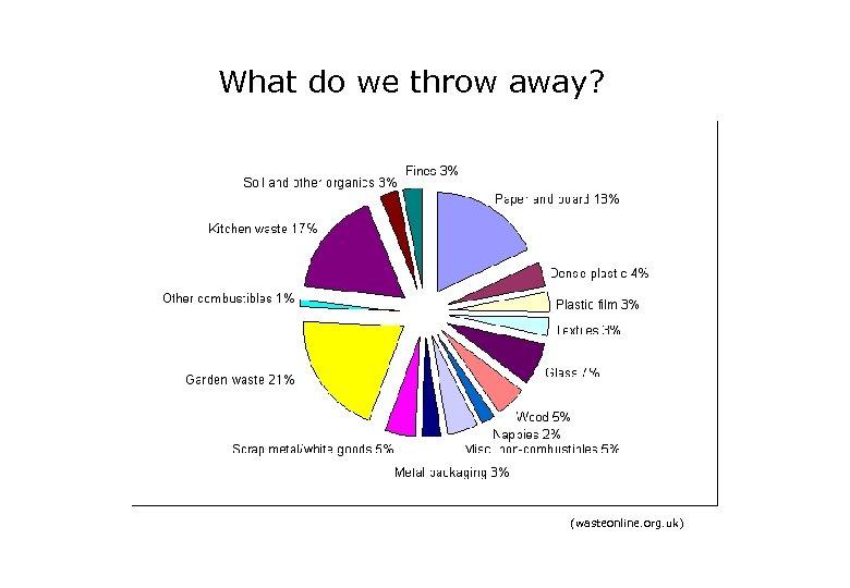 What do we throw away? (wasteonline. org. uk)