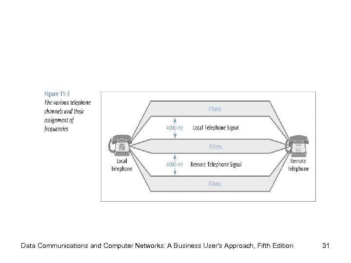 Data Communications and Computer Networks: A Business User's Approach, Fifth Edition 31