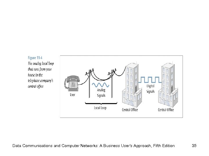 Data Communications and Computer Networks: A Business User's Approach, Fifth Edition 35