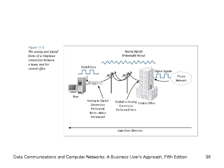 Data Communications and Computer Networks: A Business User's Approach, Fifth Edition 36