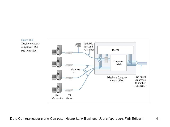 Data Communications and Computer Networks: A Business User's Approach, Fifth Edition 41