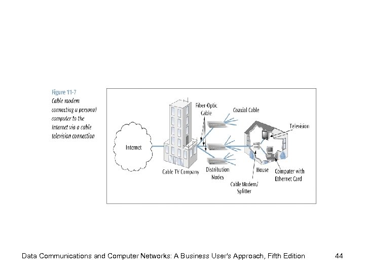 Data Communications and Computer Networks: A Business User's Approach, Fifth Edition 44