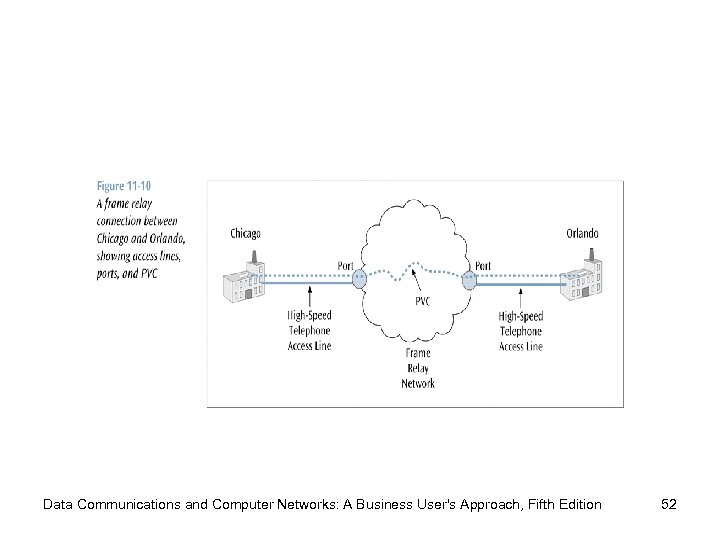 Data Communications and Computer Networks: A Business User's Approach, Fifth Edition 52