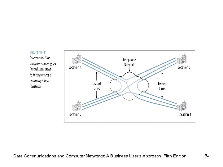 Data Communications and Computer Networks: A Business User's Approach, Fifth Edition 54