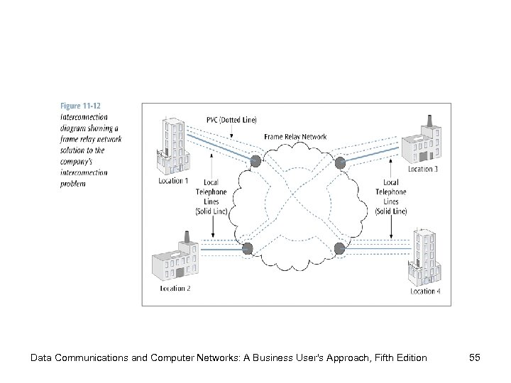 Data Communications and Computer Networks: A Business User's Approach, Fifth Edition 55