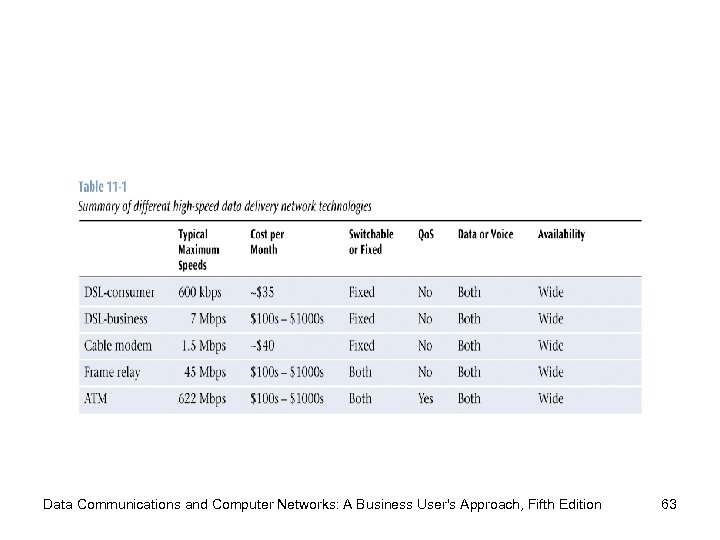 Data Communications and Computer Networks: A Business User's Approach, Fifth Edition 63