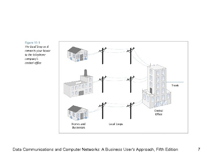 Data Communications and Computer Networks: A Business User's Approach, Fifth Edition 7