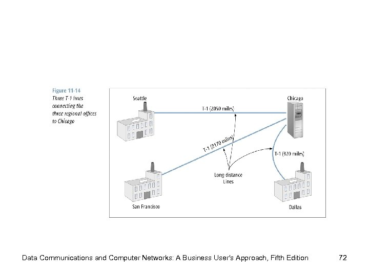 Data Communications and Computer Networks: A Business User's Approach, Fifth Edition 72
