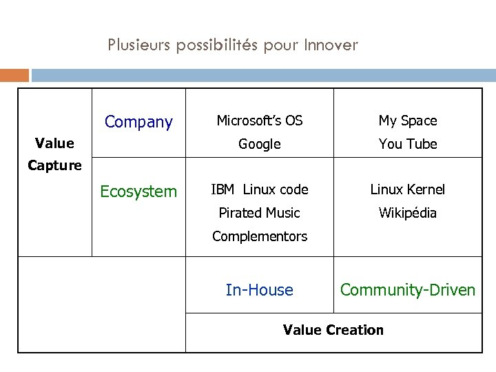Plusieurs possibilités pour Innover Company My Space Google Value Microsoft's OS You Tube IBM