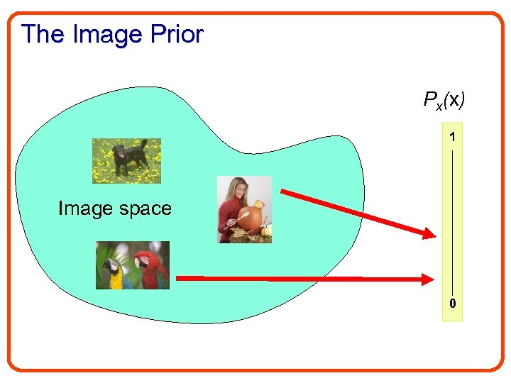 The Image Prior Px(x) 1 Image space 0