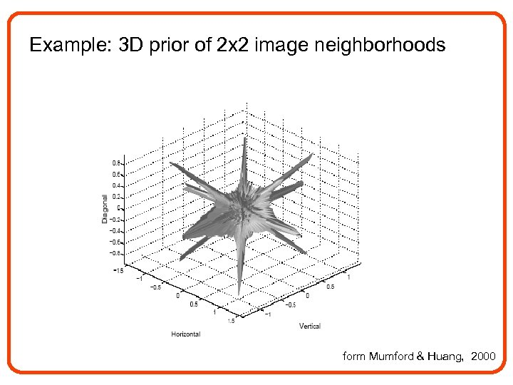 Example: 3 D prior of 2 x 2 image neighborhoods form Mumford & Huang,