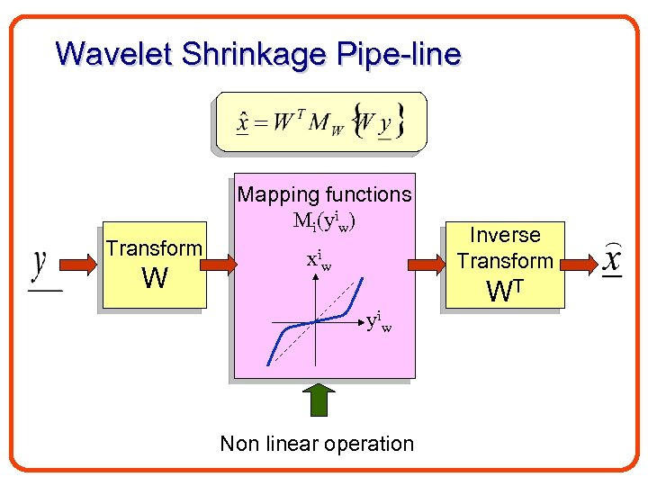 Wavelet Shrinkage Pipe-line Mapping functions Mi(yiw) Transform W xiw Inverse Transform WT yiw Non