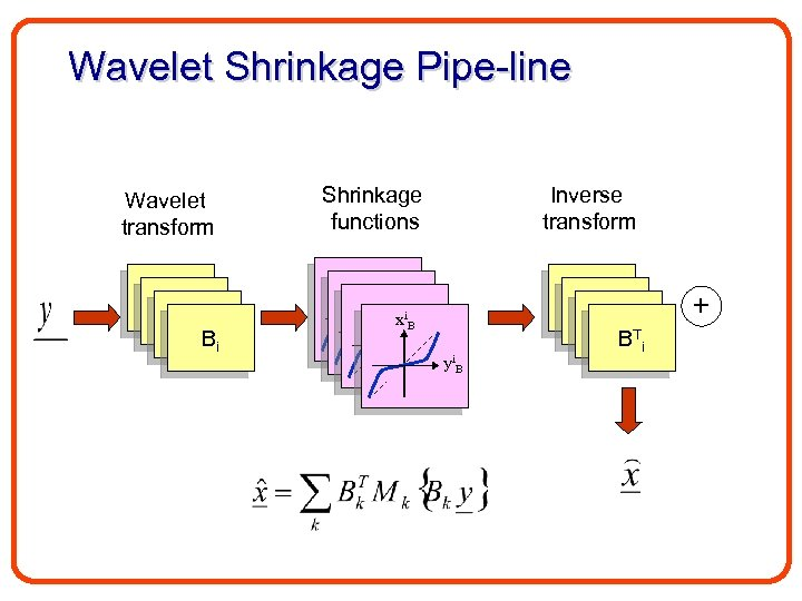 Wavelet Shrinkage Pipe-line Wavelet transform B 1 B 1 Bi Shrinkage functions Inverse transform