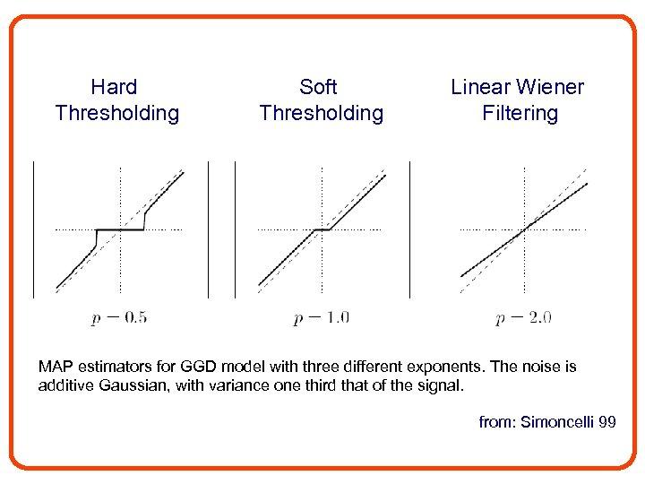 Hard Thresholding Soft Thresholding Linear Wiener Filtering MAP estimators for GGD model with three
