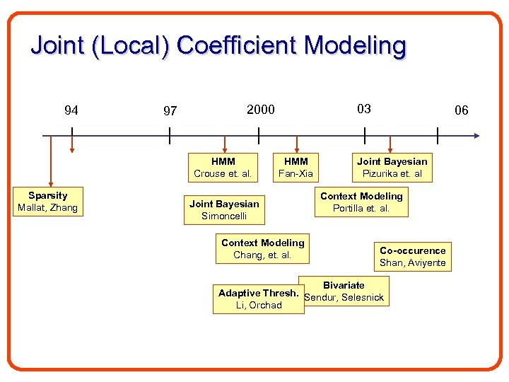 Joint (Local) Coefficient Modeling 94 97 HMM Crouse et. al. Sparsity Mallat, Zhang 03