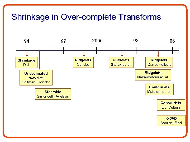 Shrinkage in Over-complete Transforms 94 Ridgelets Candes Shrinkage D. J. Undecimated wavelet Coifman, Donoho