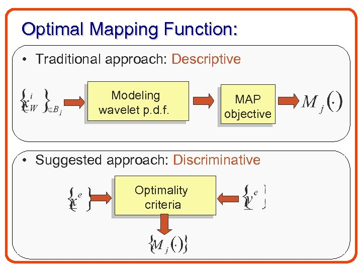 Optimal Mapping Function: • Traditional approach: Descriptive Modeling wavelet p. d. f. MAP objective