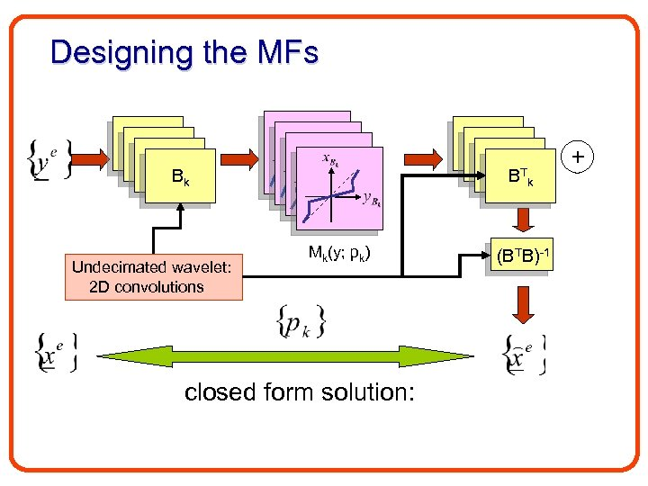 Designing the MFs B 1 B 1 Bk Undecimated wavelet: 2 D convolutions B