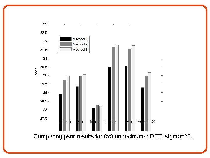Comparing psnr results for 8 x 8 undecimated DCT, sigma=20.