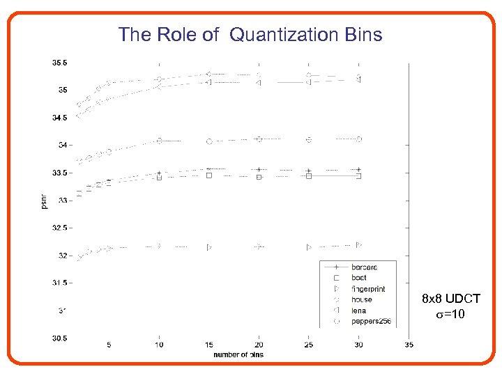 The Role of Quantization Bins 8 x 8 UDCT =10