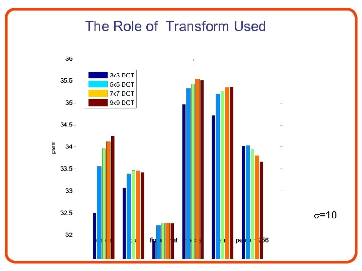 The Role of Transform Used =10