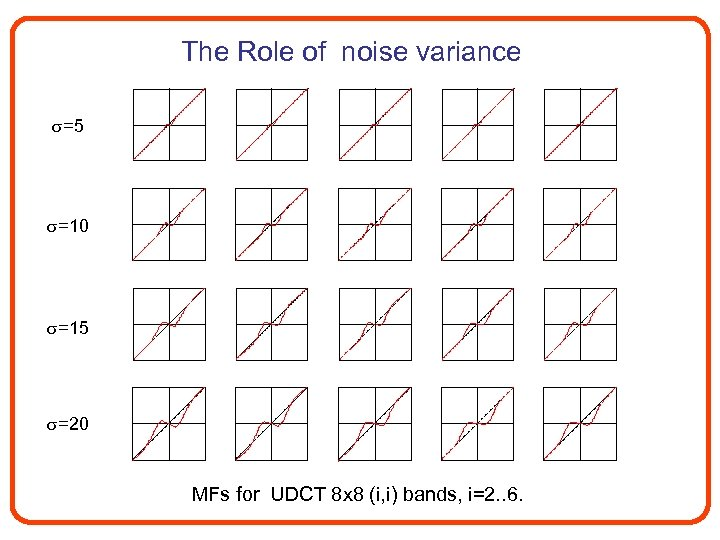 The Role of noise variance =5 =10 =15 =20 MFs for UDCT 8 x