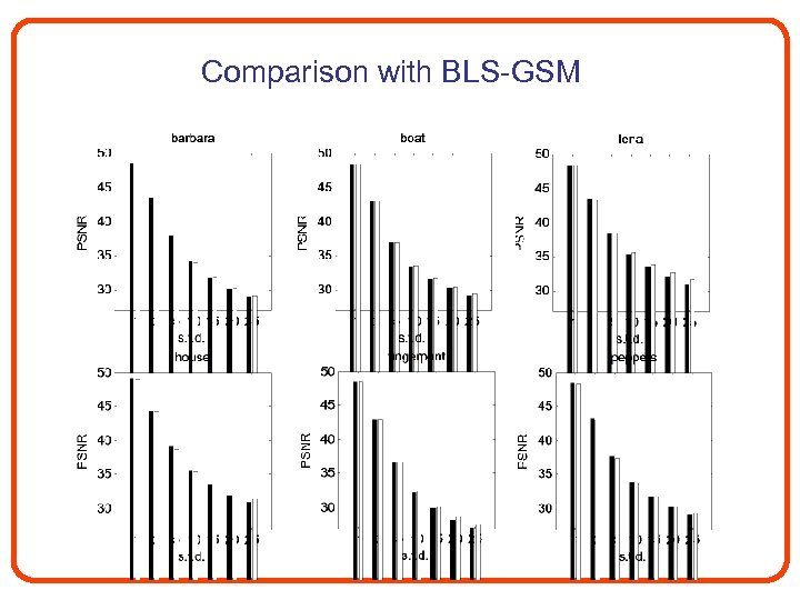Comparison with BLS-GSM