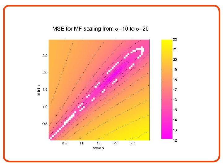 MSE for MF scaling from =10 to =20