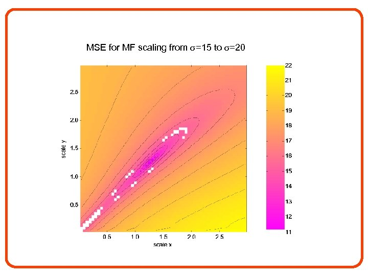 MSE for MF scaling from =15 to =20