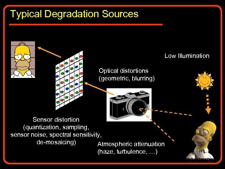 Typical Degradation Sources Low Illumination Optical distortions (geometric, blurring) Sensor distortion (quantization, sampling, sensor