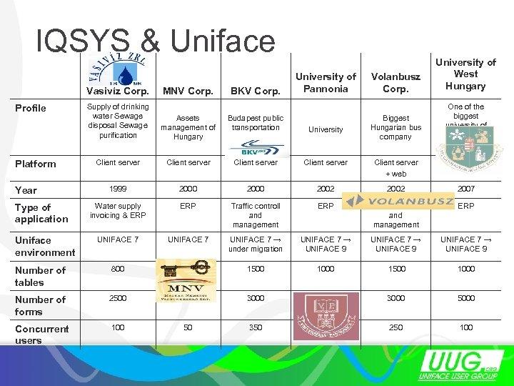 IQSYS & Uniface Vasivíz Corp. MNV Corp. BKV Corp. University of Pannonia Volanbusz Corp.