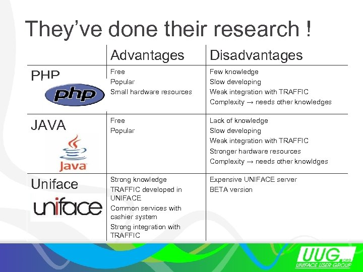 They've done their research ! Advantages Disadvantages PHP Free Popular Small hardware resources Few