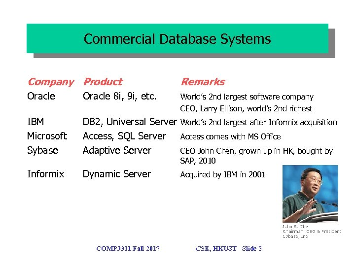 Commercial Database Systems Company Product Remarks Oracle 8 i, 9 i, etc. World's 2
