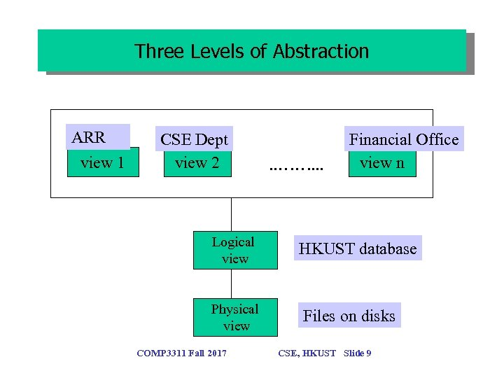 Three Levels of Abstraction ARR view 1 CSE Dept view 2 . . …….