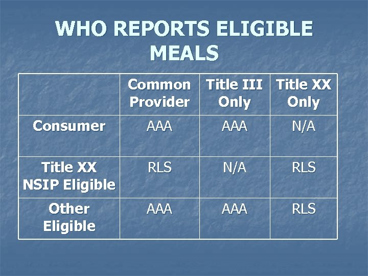 WHO REPORTS ELIGIBLE MEALS Common Provider Title III Title XX Only Consumer AAA N/A