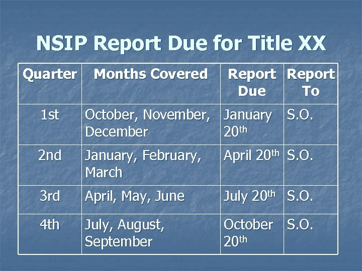 NSIP Report Due for Title XX Quarter Months Covered Report Due To 1 st